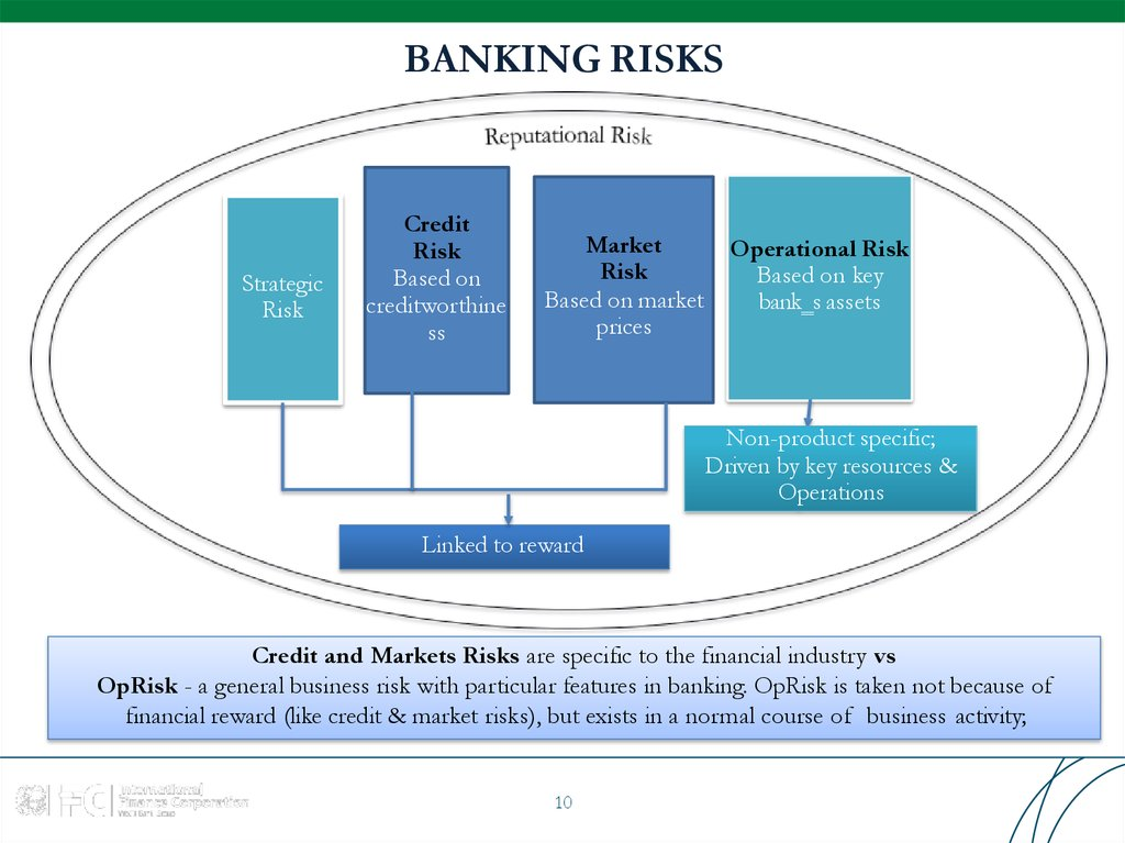 managing core risks in banking The banking industry in the us supports the world's largest economy with the greatest diversity in banking 8 risks in the banking industry faced by every bank.