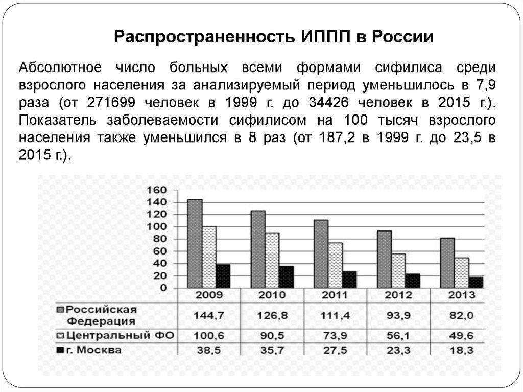 проститутки статистика заболеваний