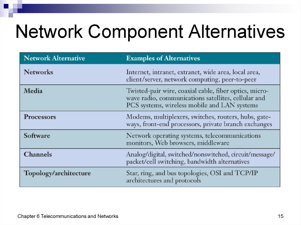 Network Component Alternatives