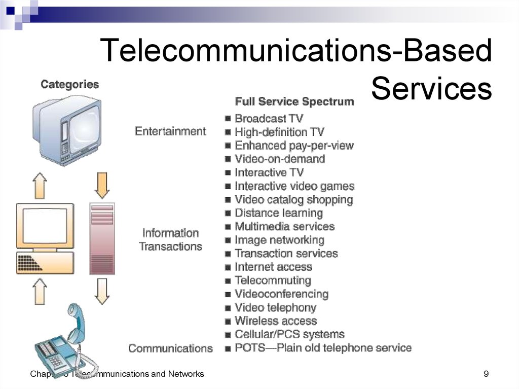 Telecommunications-Based Services