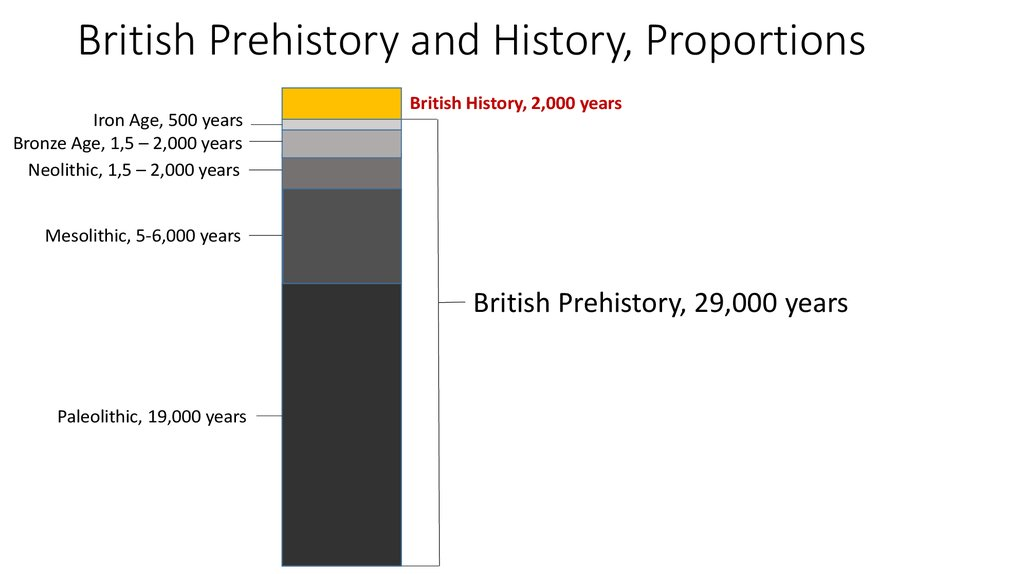 British Prehistory and History, Proportions