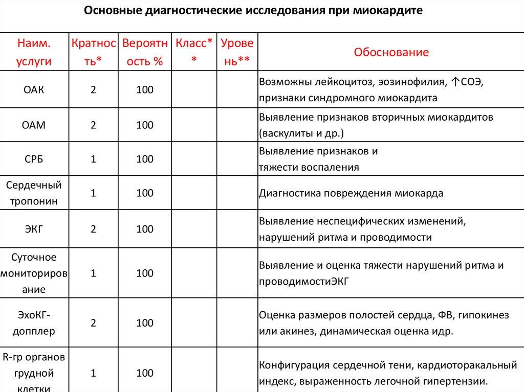 Клинический анализ крови при миокардите Медицинская справка для соревнований Тверская