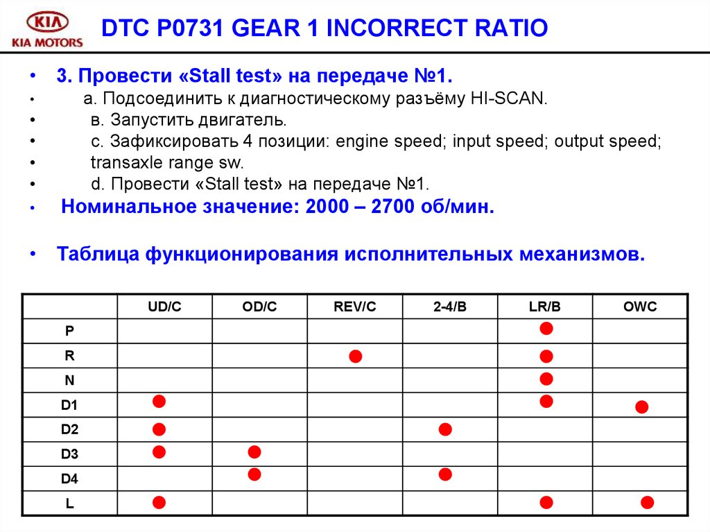 p0731 gear 1 incorrect ratio nissan