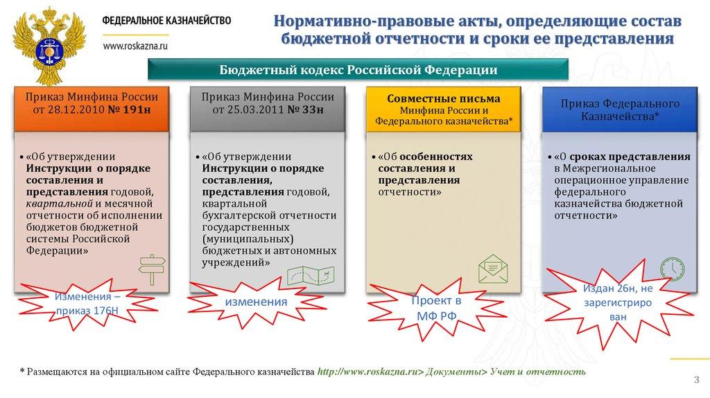 Формирования международным российским шпаргалка порядок отчетности правилам и консолидированной по