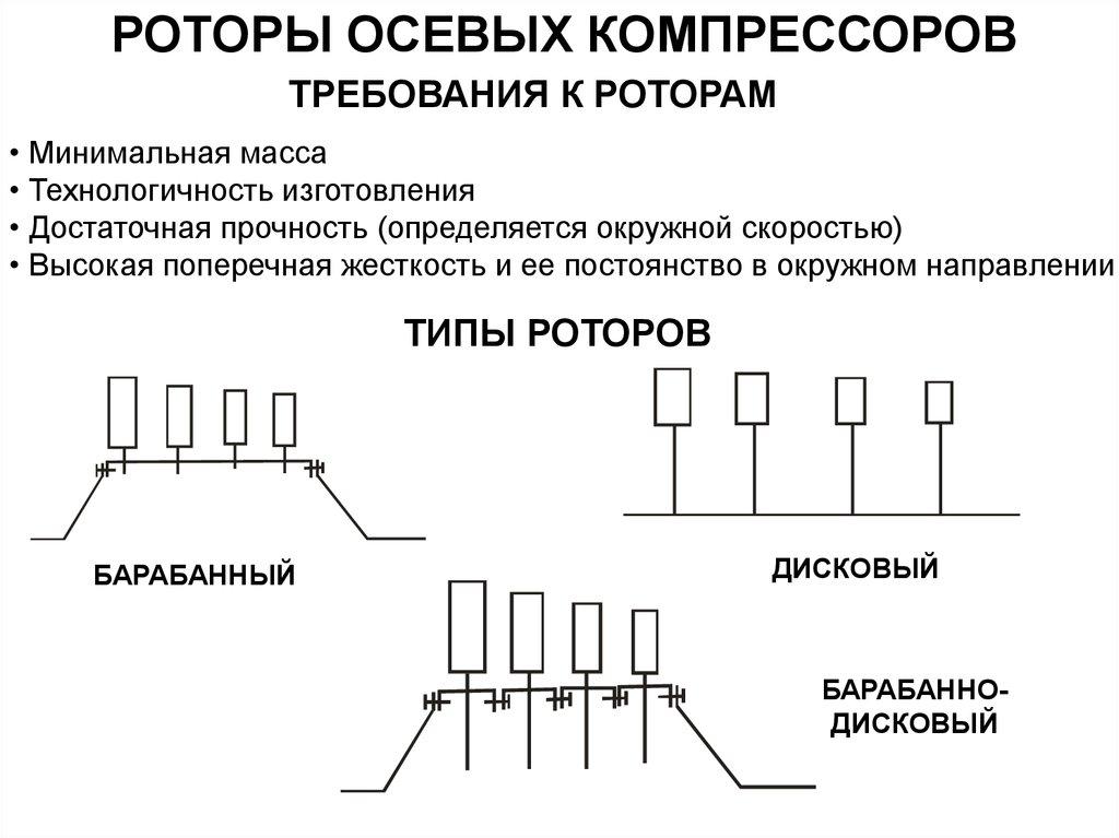 Схема вентилятора с подпорной ступенью