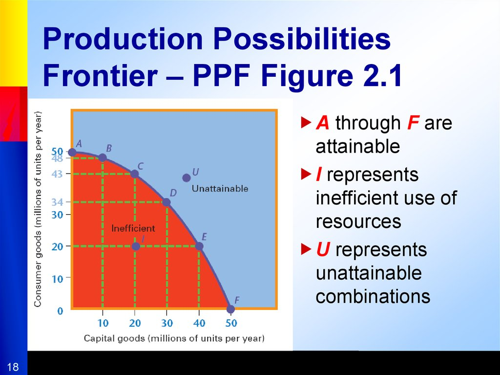 production possibility frontier different combinations