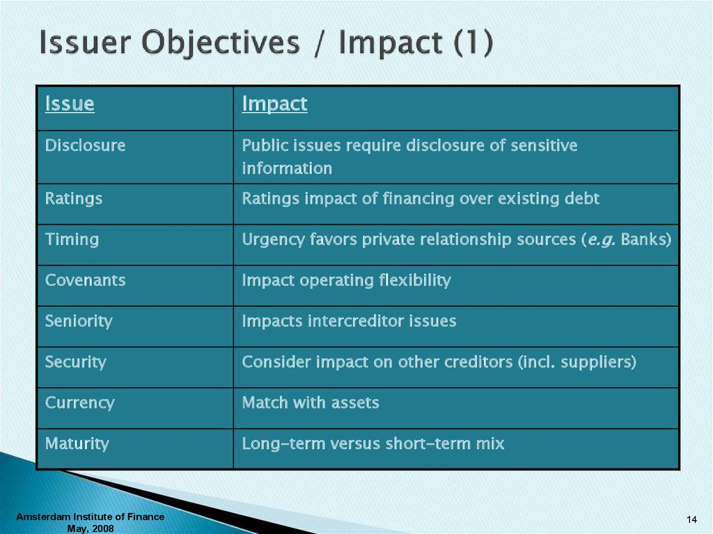 Issuer Objectives / Impact (1)