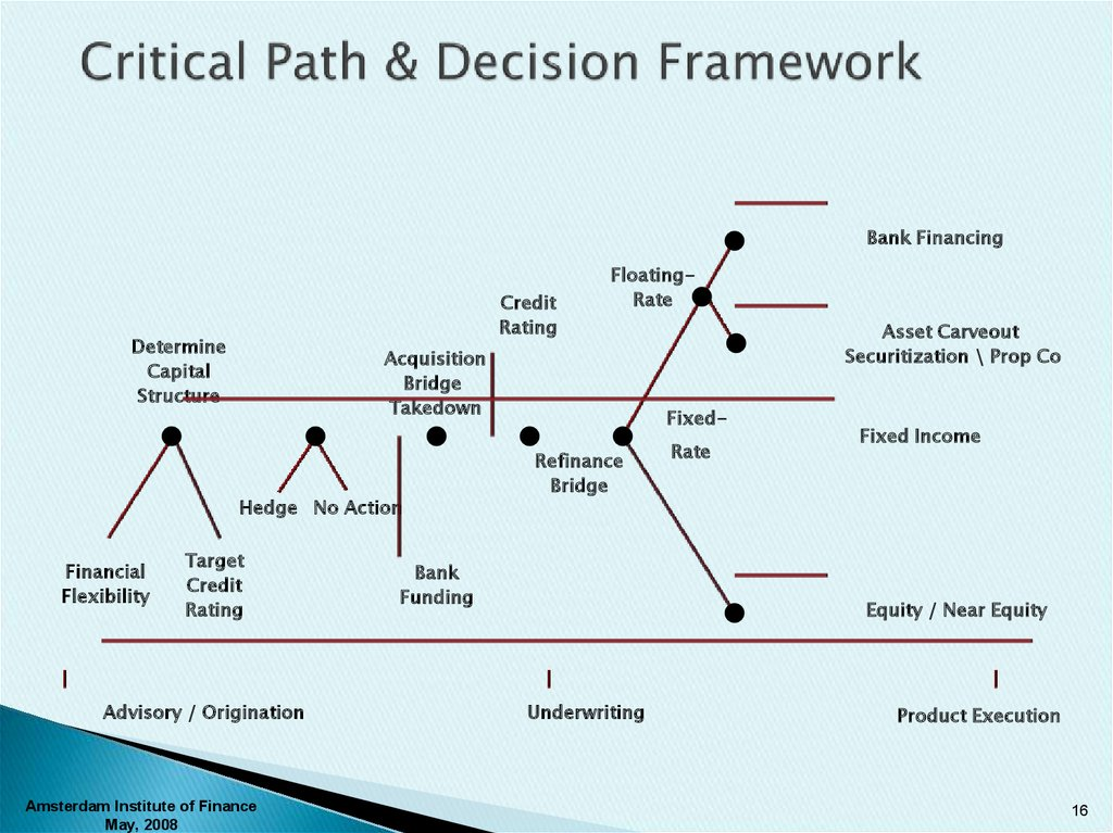 Critical Path & Decision Framework