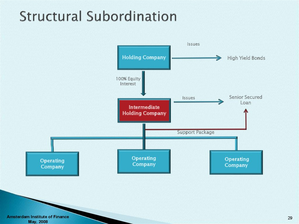 Structural Subordination