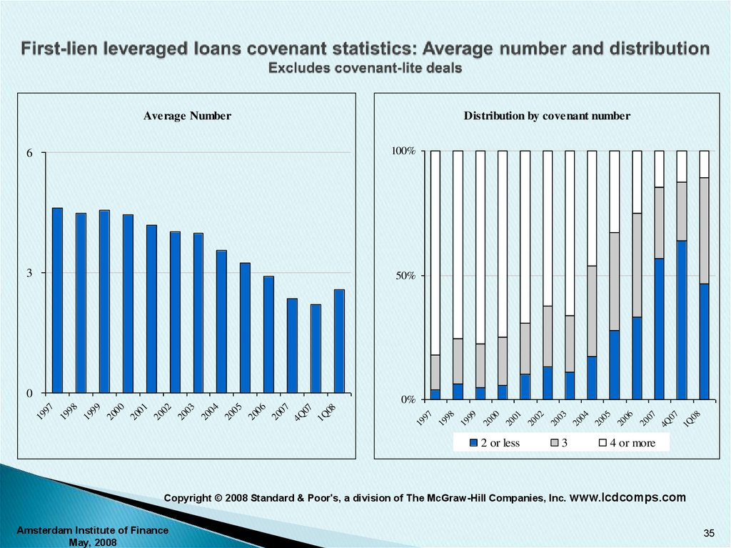 First-lien leveraged loans covenant statistics: Average number and distribution Excludes covenant-lite deals