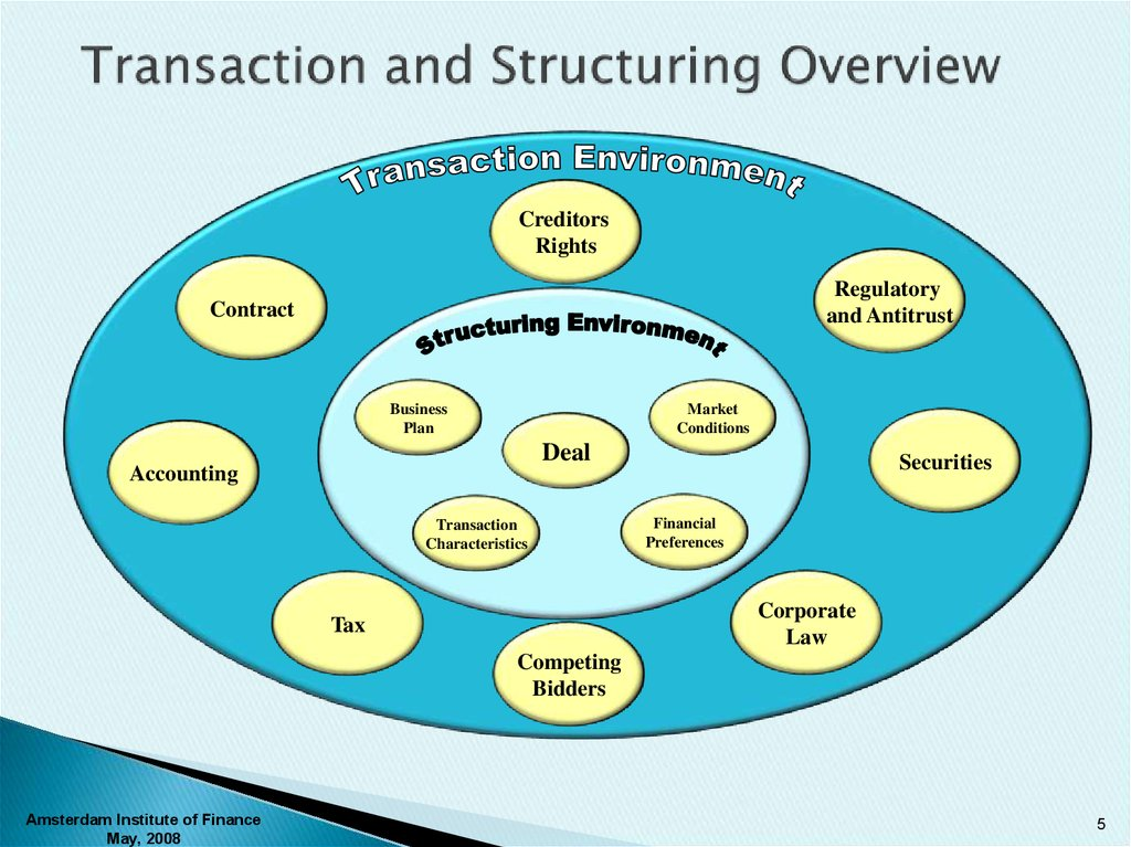 Transaction and Structuring Overview