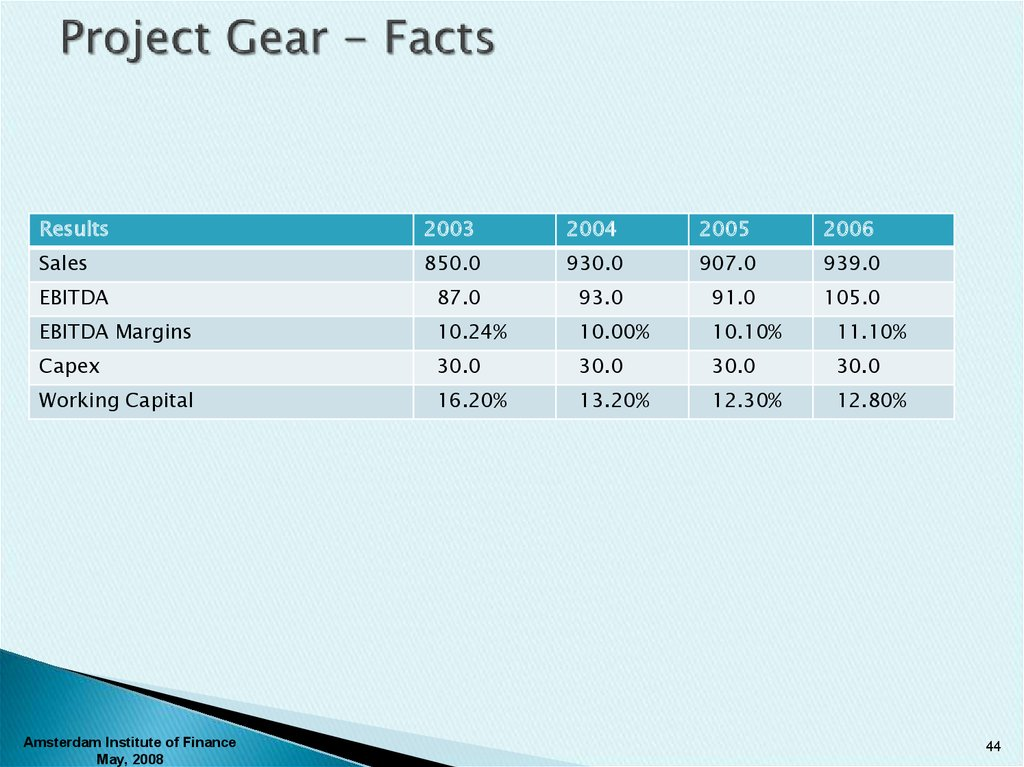 Project Gear - Facts