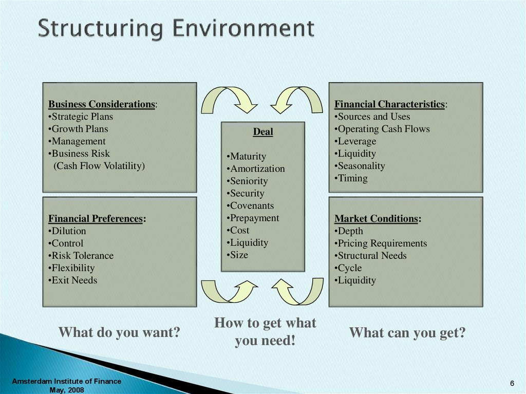 Structuring Environment
