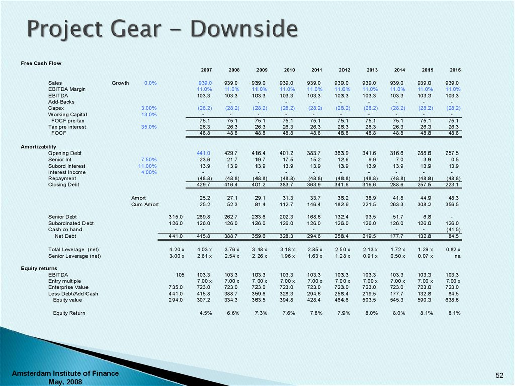 Project Gear - Downside