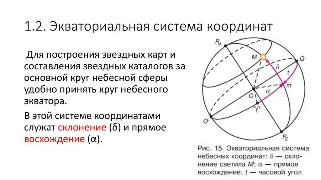 картинка небесные координаты