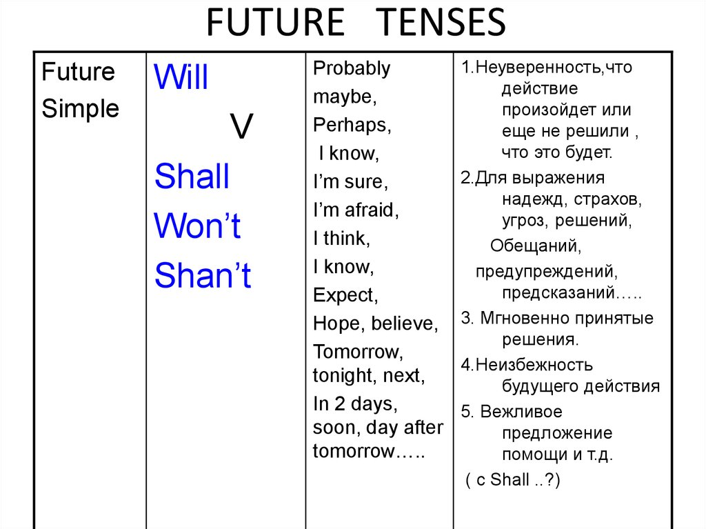 """future tenses The written lesson is below links to quizzes, tests, etc are to the left the future tense is used to tell what """"will"""" happen, or what """"shall"""" happen i will go to the beach next month i shall write the letter next week but, the future tense is not used to express a willingness to do."""