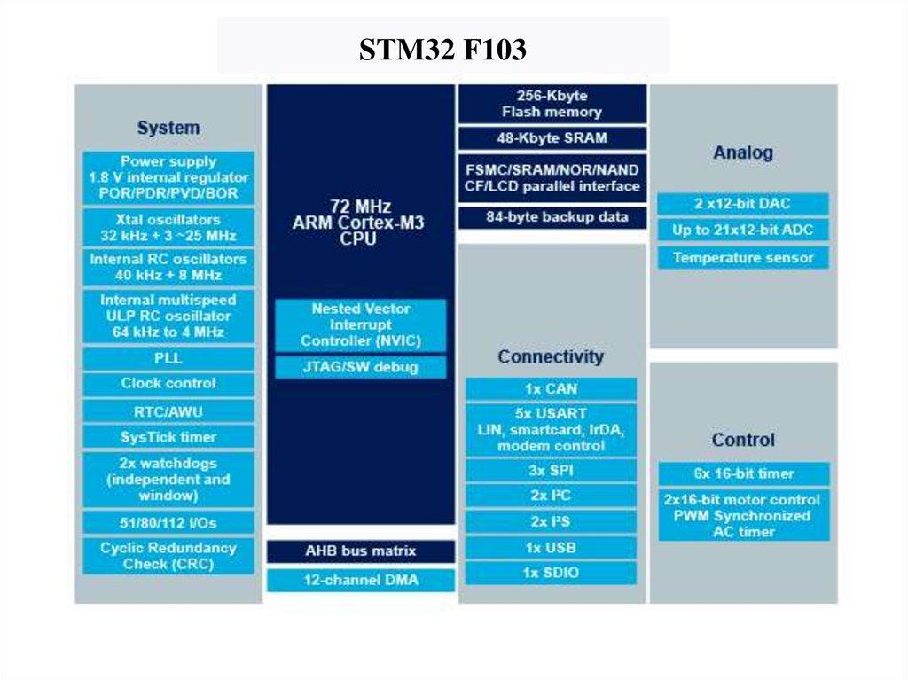 Микроконтроллеры ARM  Обзор семейства STM32 - презентация онлайн