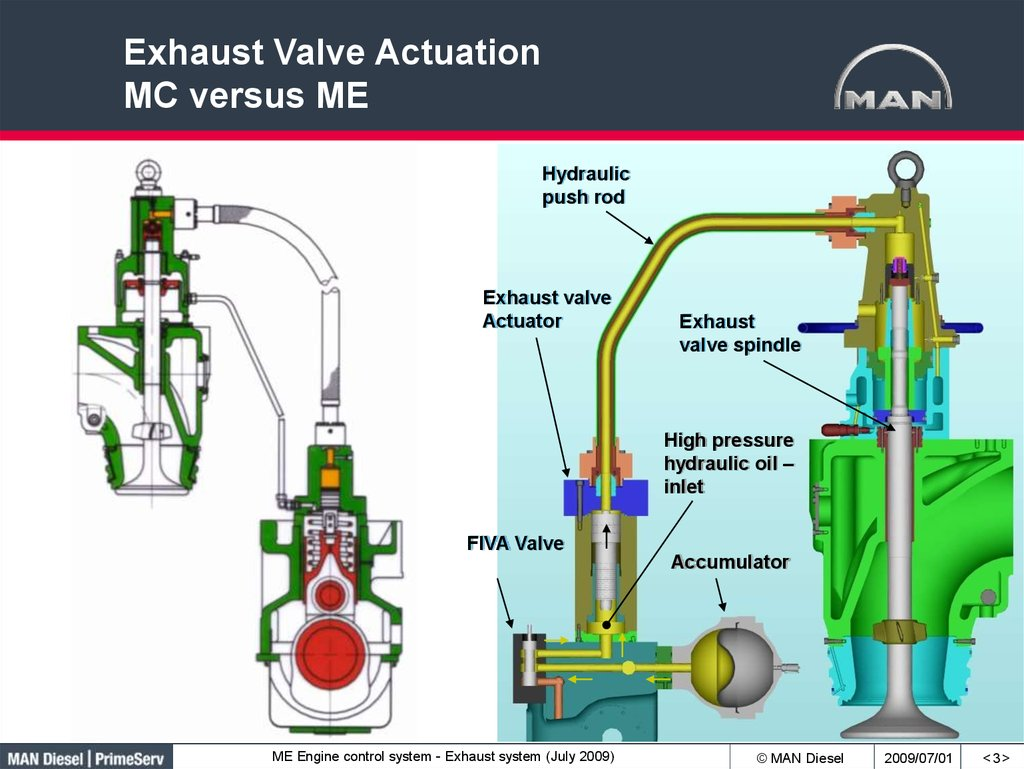 Exhaust Valve Actuation MC versus ME