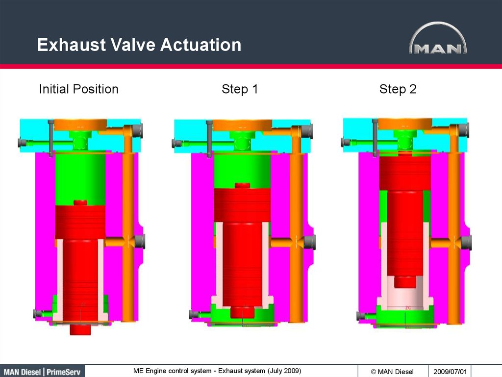 Exhaust Valve Actuation