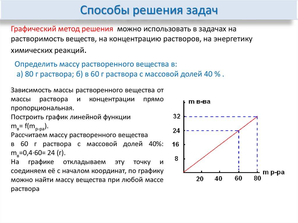 Графический метод решения задачи о смесях мгу вступительный экзамен по литературе
