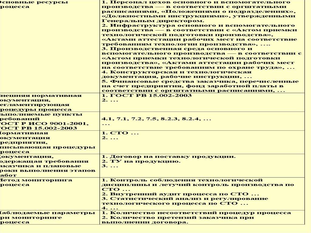 Контрольная работа гост рисо 9001-2001 смк требование сертификация систем обеспечения качества в рф