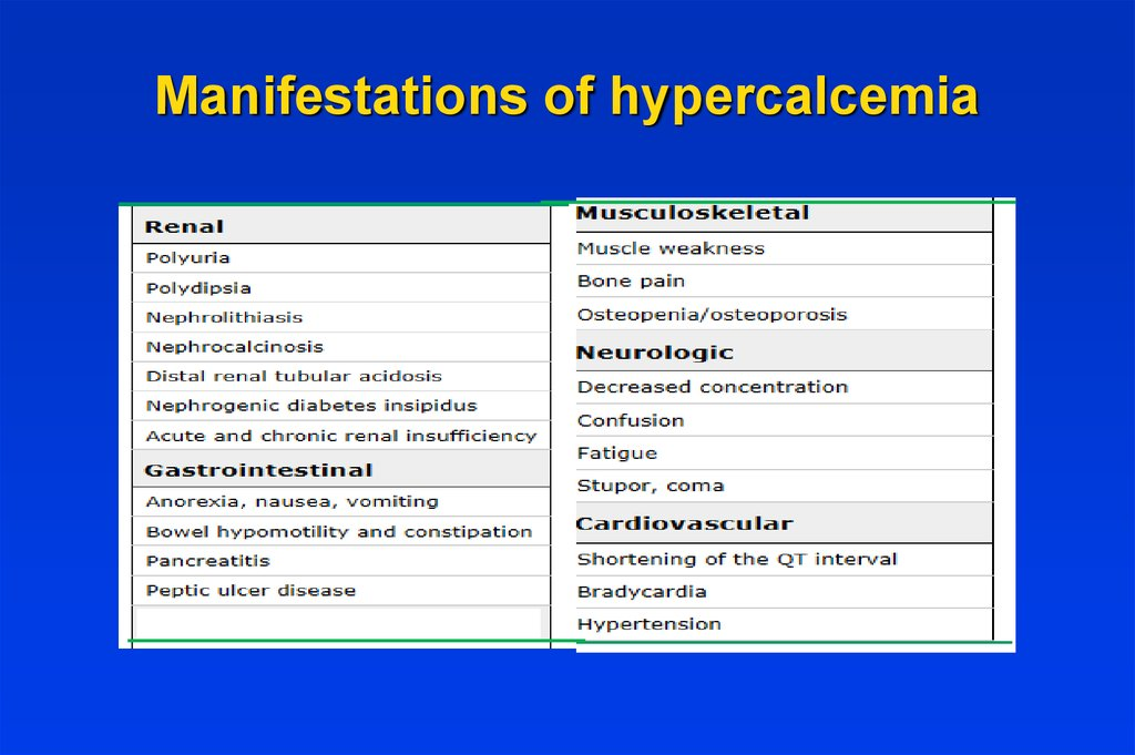 Manifestations of hypercalcemia