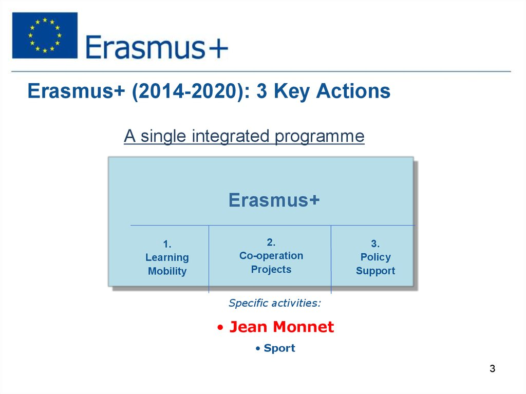 Erasmus+ (2014-2020): 3 Key Actions