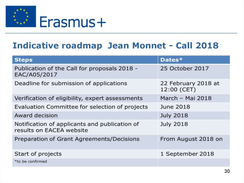 Indicative roadmap Jean Monnet - Call 2018