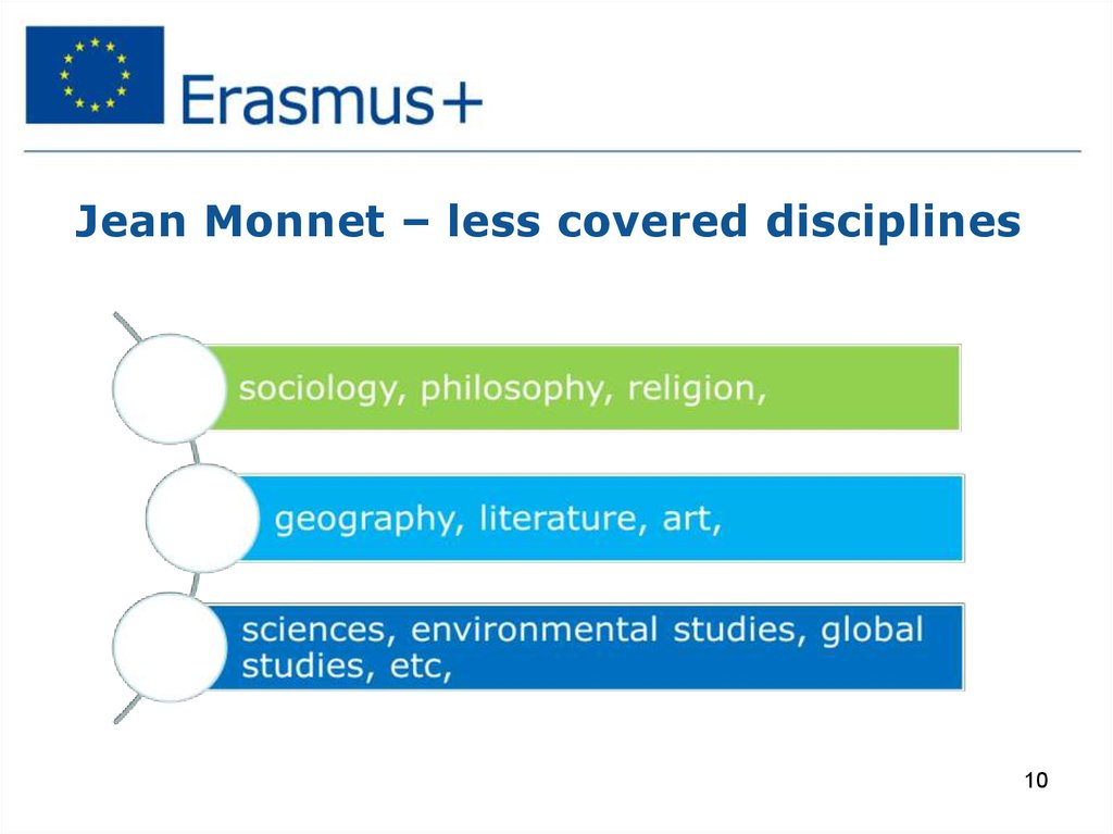 Jean Monnet – less covered disciplines