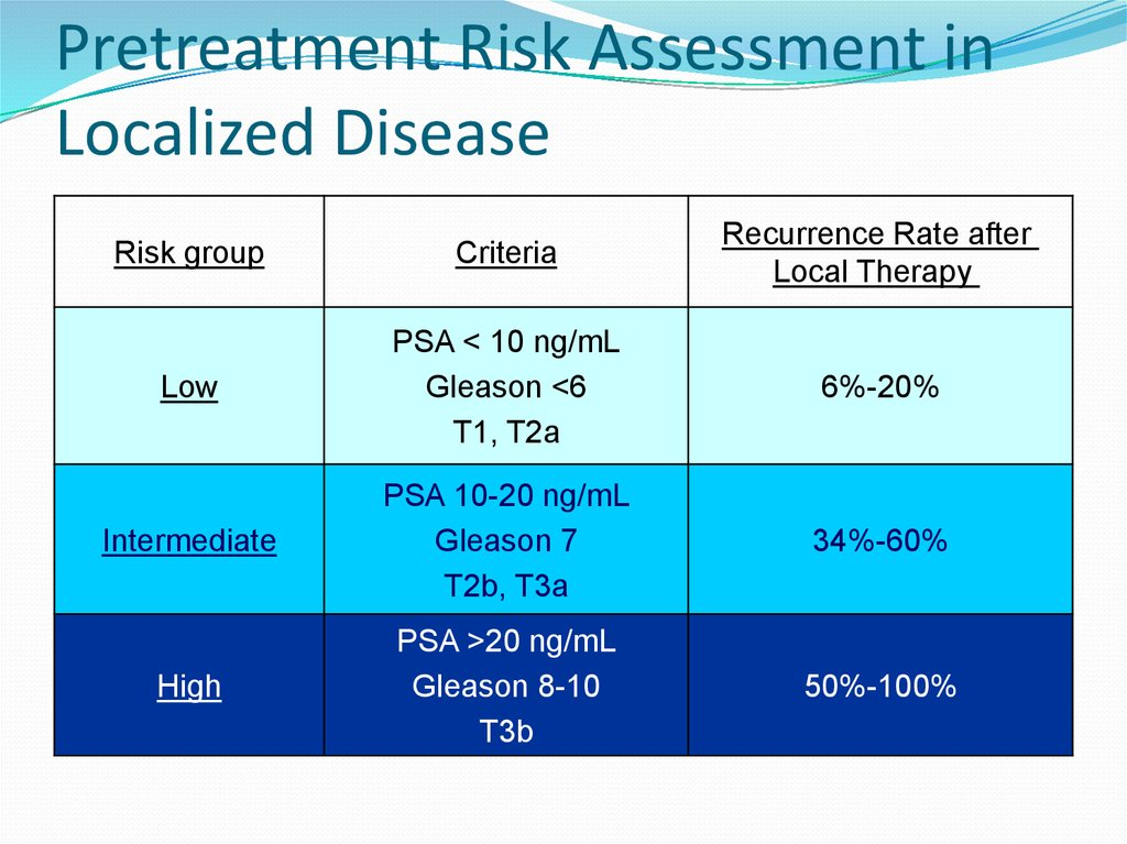 Pretreatment Risk Assessment in Localized Disease