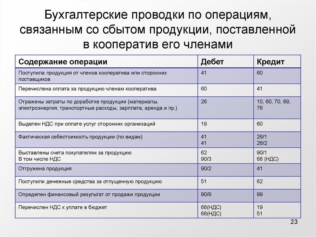 членские взносы некоммерческой организации в декларации ндс