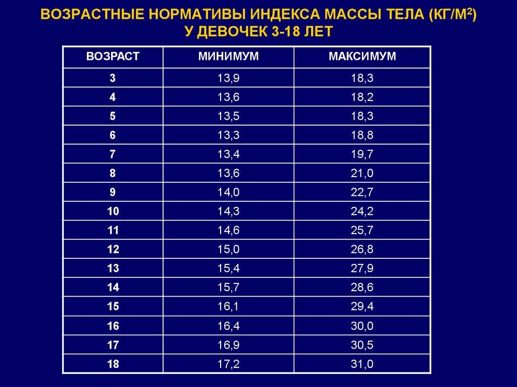 ВОЗРАСТНЫЕ НОРМАТИВЫ ИНДЕКСА МАССЫ ТЕЛА (КГ/М2) У ДЕВОЧЕК 3-18 ЛЕТ