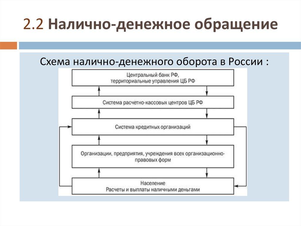 денежное обращение и денежная система шпаргалка