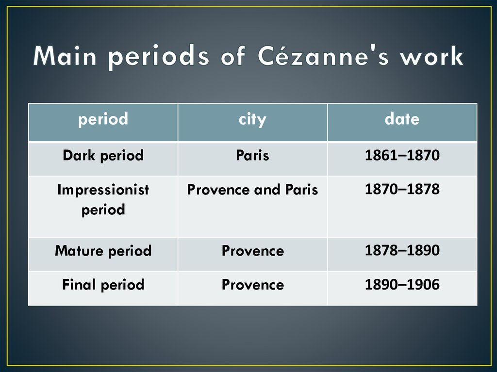 Main periods of Cézanne's work