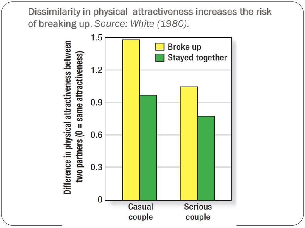 Dissimilarity in physical attractiveness increases the risk of breaking up. Source: White (1980).