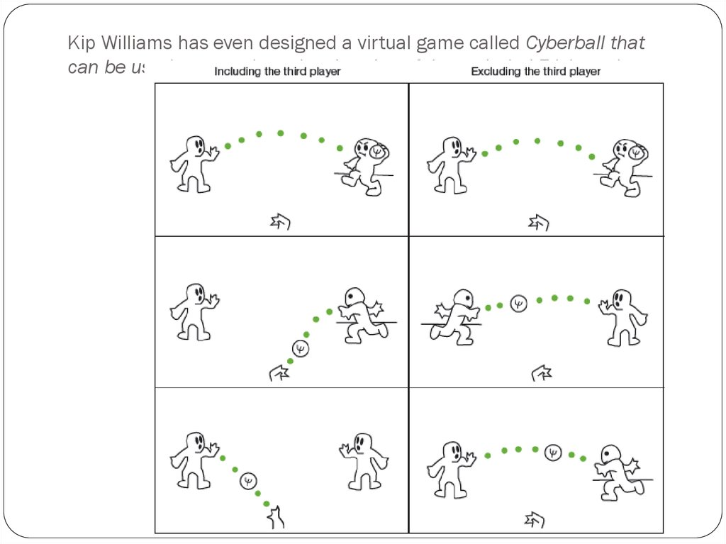 Kip Williams has even designed a virtual game called Cyberball that can be used to reproduce the situation of the excluded