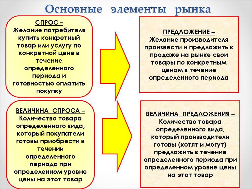 рынок понятие функции виды субъекты рынка шпаргалка