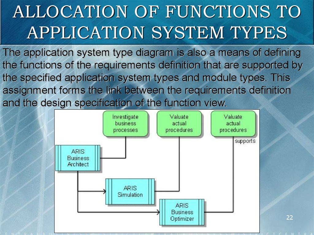 Architecture of integrated information systems aris online allocation of functions to application system types ccuart Image collections
