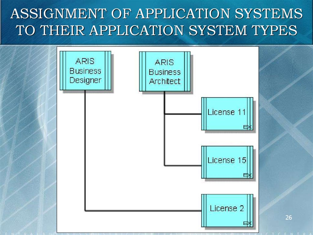 Architecture of integrated information systems aris online assignment of application systems to their application system types ccuart Image collections