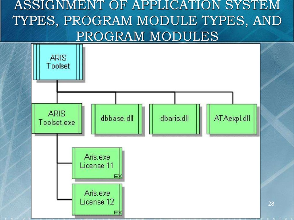 Architecture of integrated information systems aris online assignment of application system types program module types and program modules ccuart Image collections