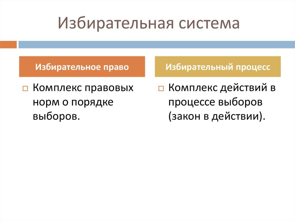 и понятие избирательной понятий системы соотношение шпаргалка права избирательного