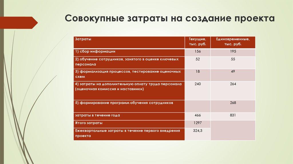 Расходы по сайту компании создание сайта в азове