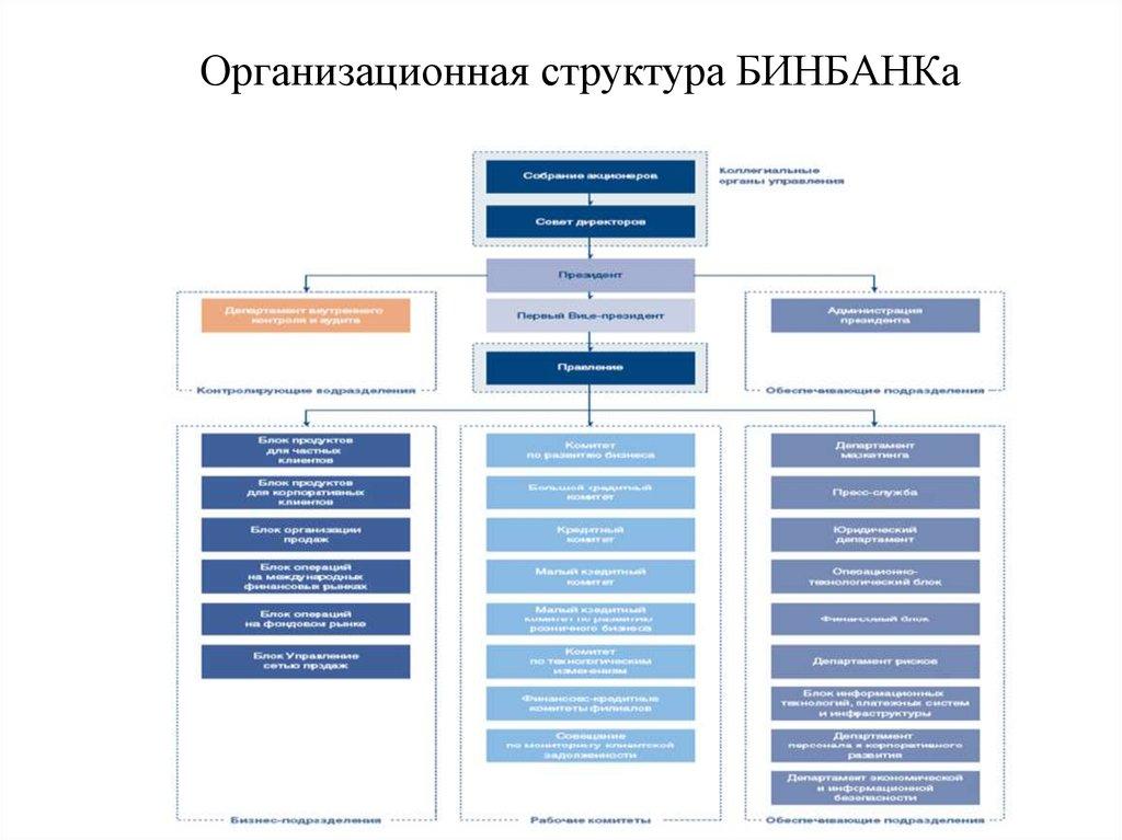 Знакомство С Организационной Структурой Банка