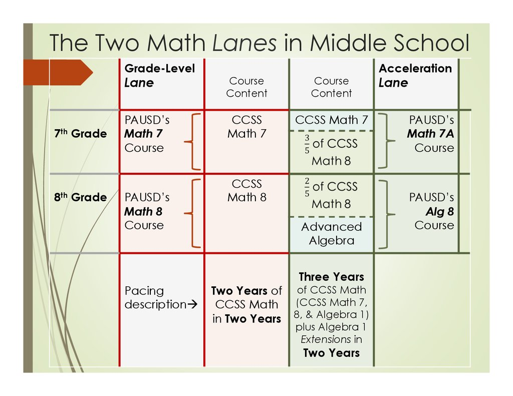 Parents\' Middle School 6th Grade Math Information Night - online ...