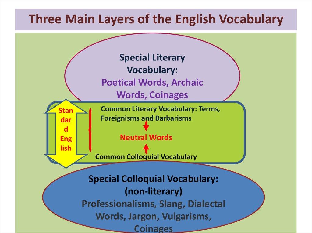 Three Main Layers of the English Vocabulary - online presentation