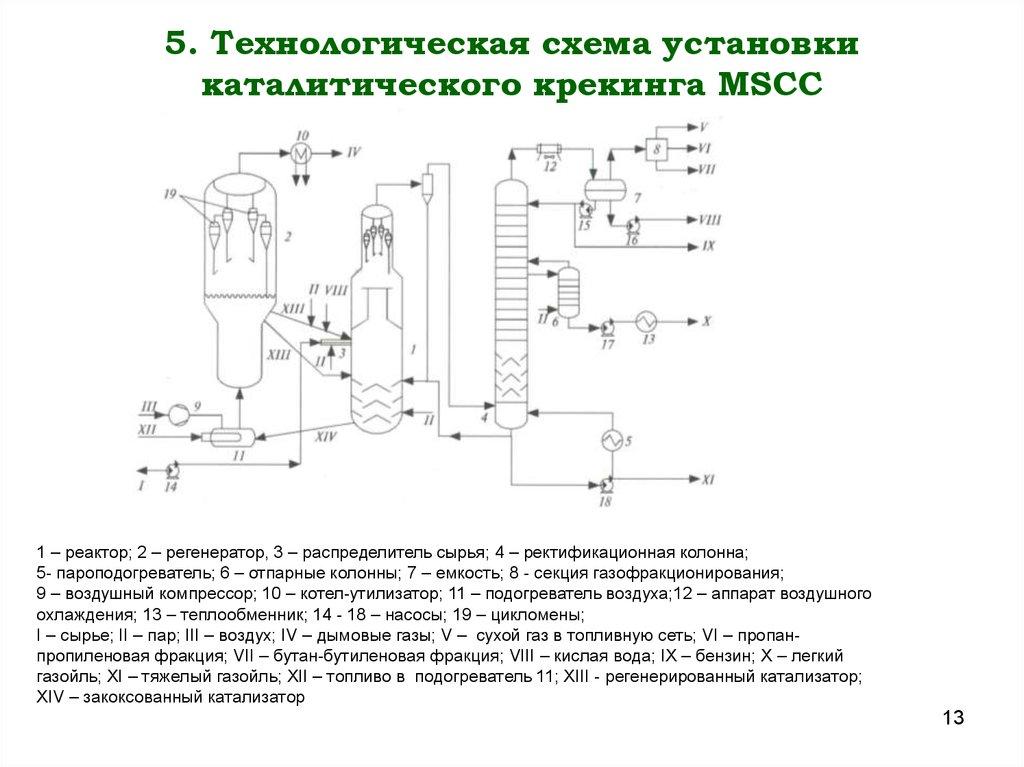 Схема установки каталитического крекинга фото 985