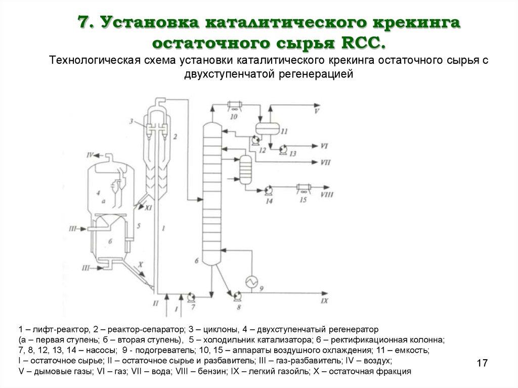 Схема установки каталитического крекинга