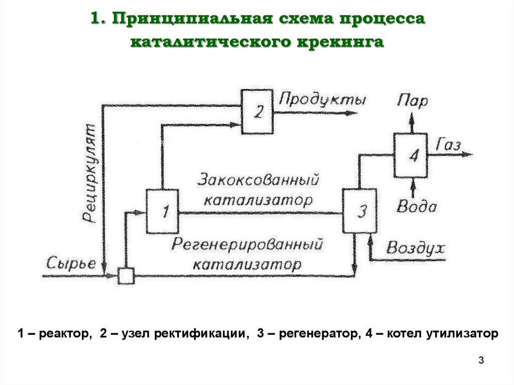 Схема установки каталитического крекинга фото 12
