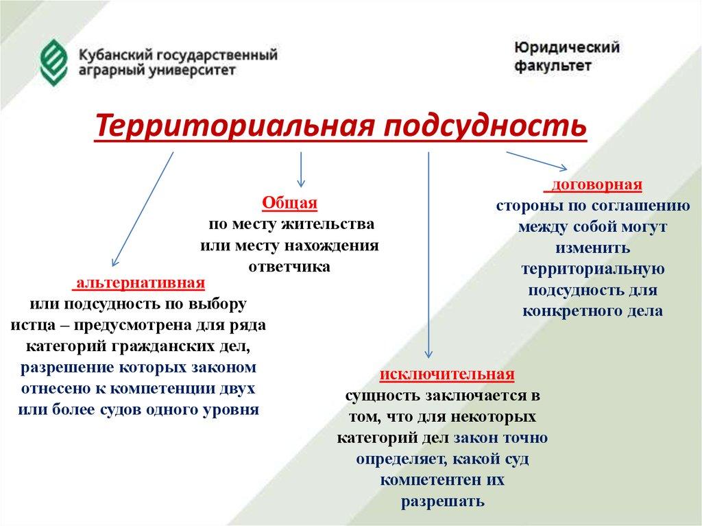 Территориальная подсудность гражданских дел