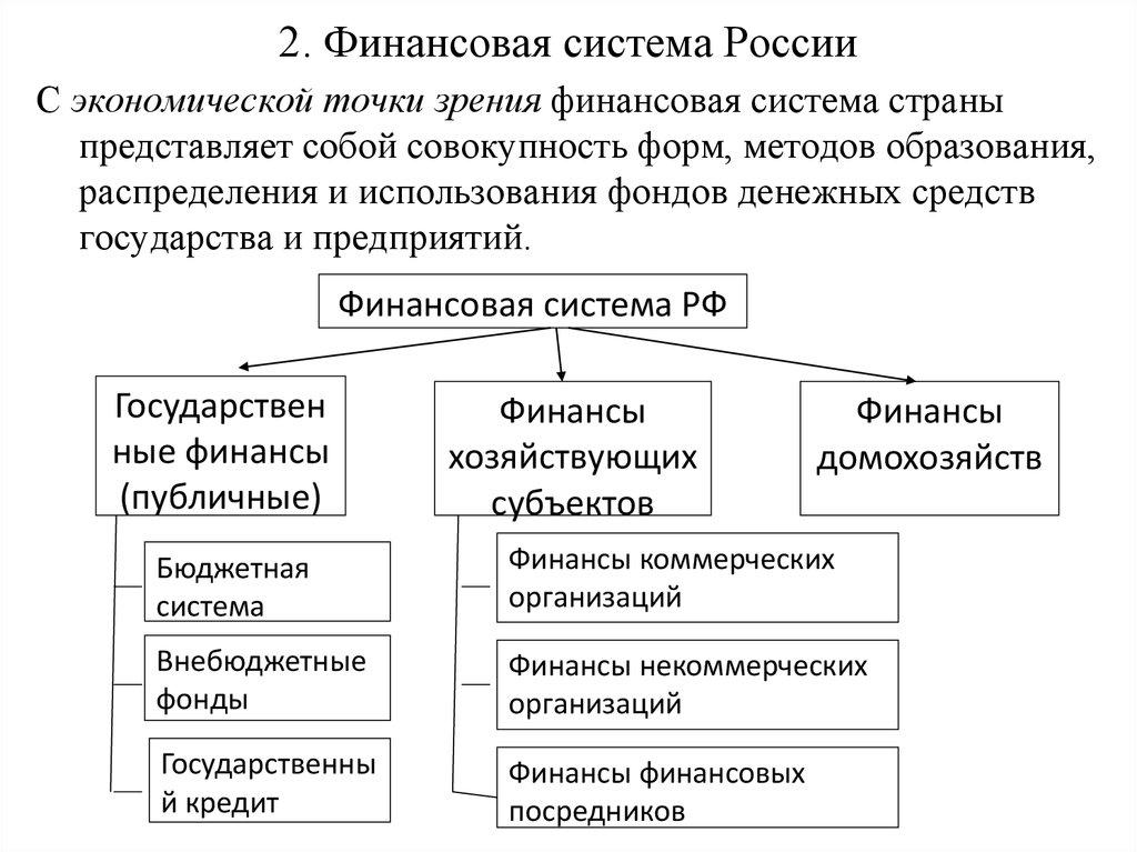 системы шпаргалка институциональная структура финансовой страны